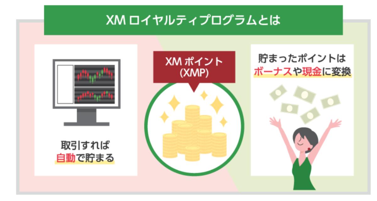 XMポイント(ロイヤルティプログラム)